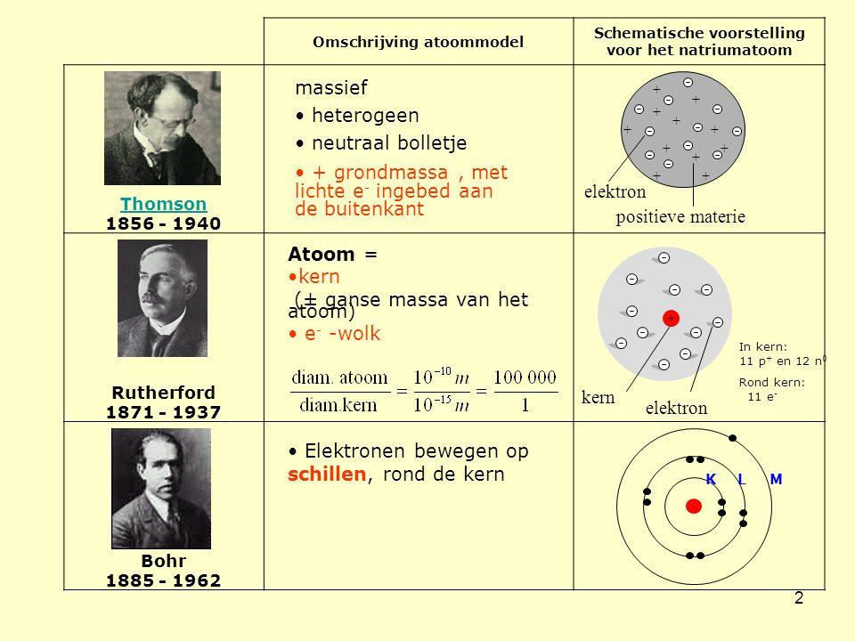 Omschrijving atoommodel Schematische voorstelling