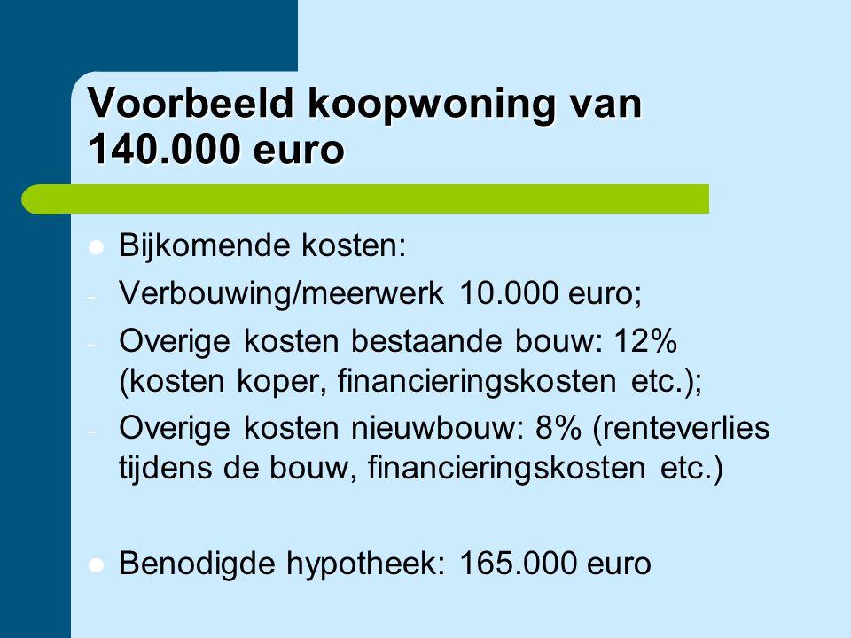 Voorbeeld koopwoning van 140.000 euro