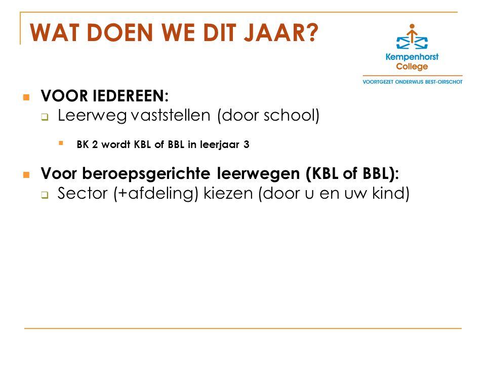 WAT DOEN WE DIT JAAR VOOR IEDEREEN: Leerweg vaststellen (door school)