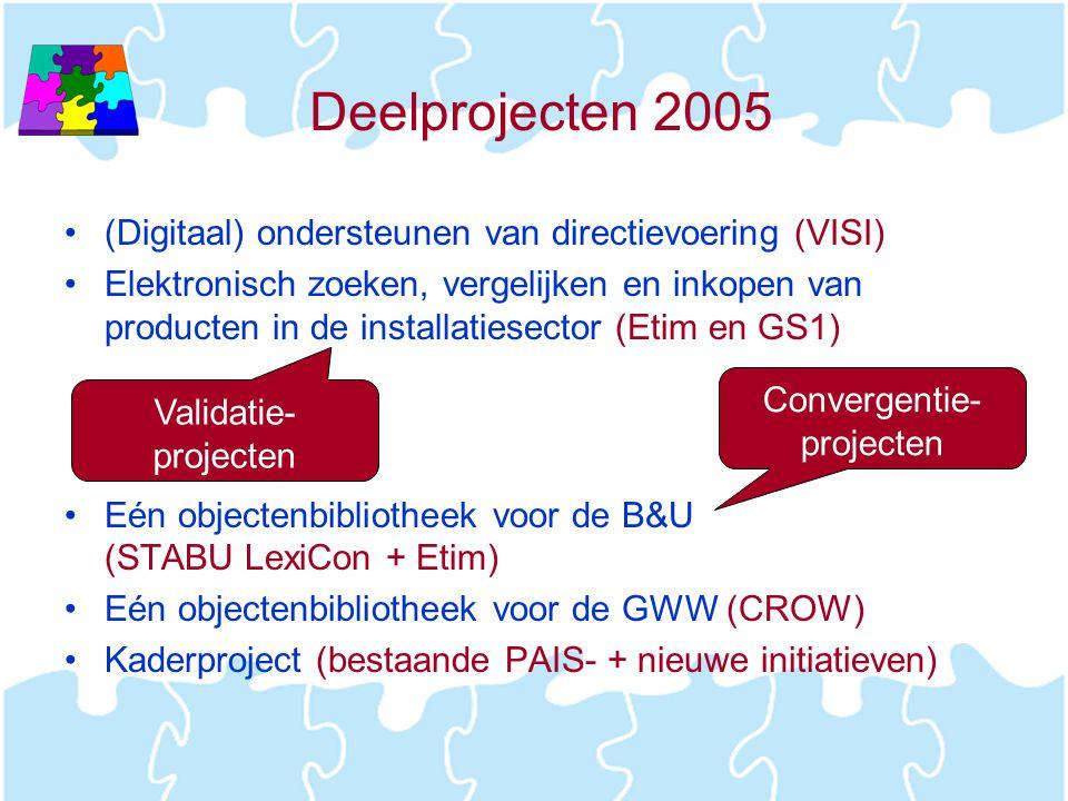 Deelprojecten 2005 (Digitaal) ondersteunen van directievoering (VISI)