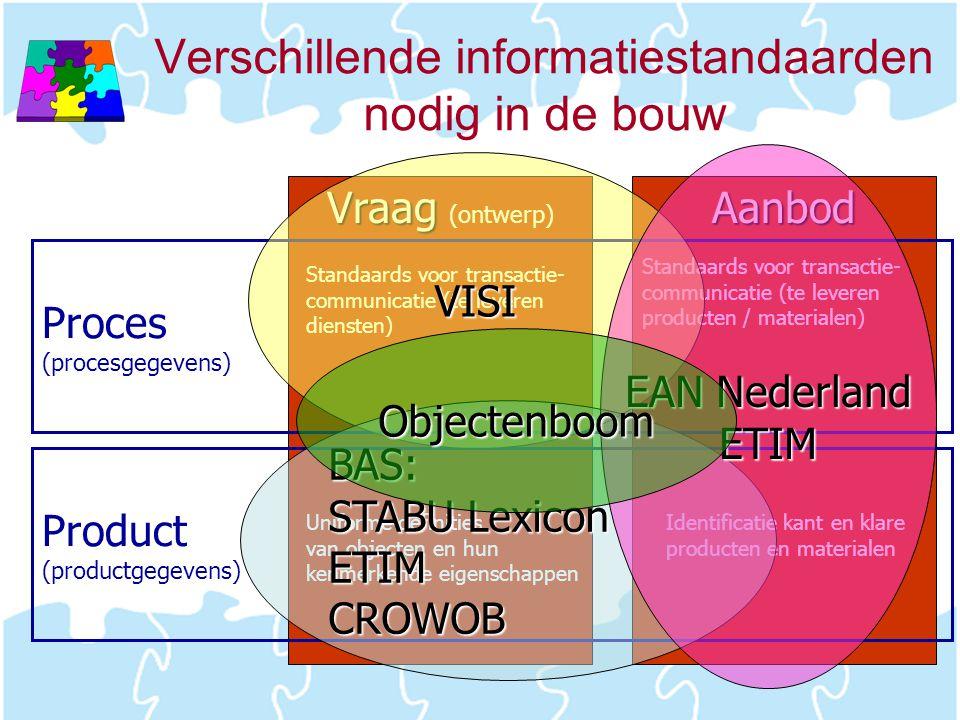 Verschillende informatiestandaarden nodig in de bouw