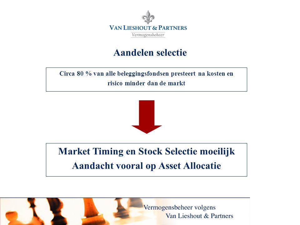 Market Timing en Stock Selectie moeilijk