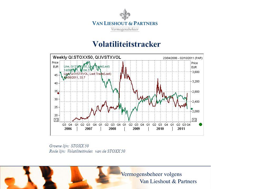 Volatiliteitstracker
