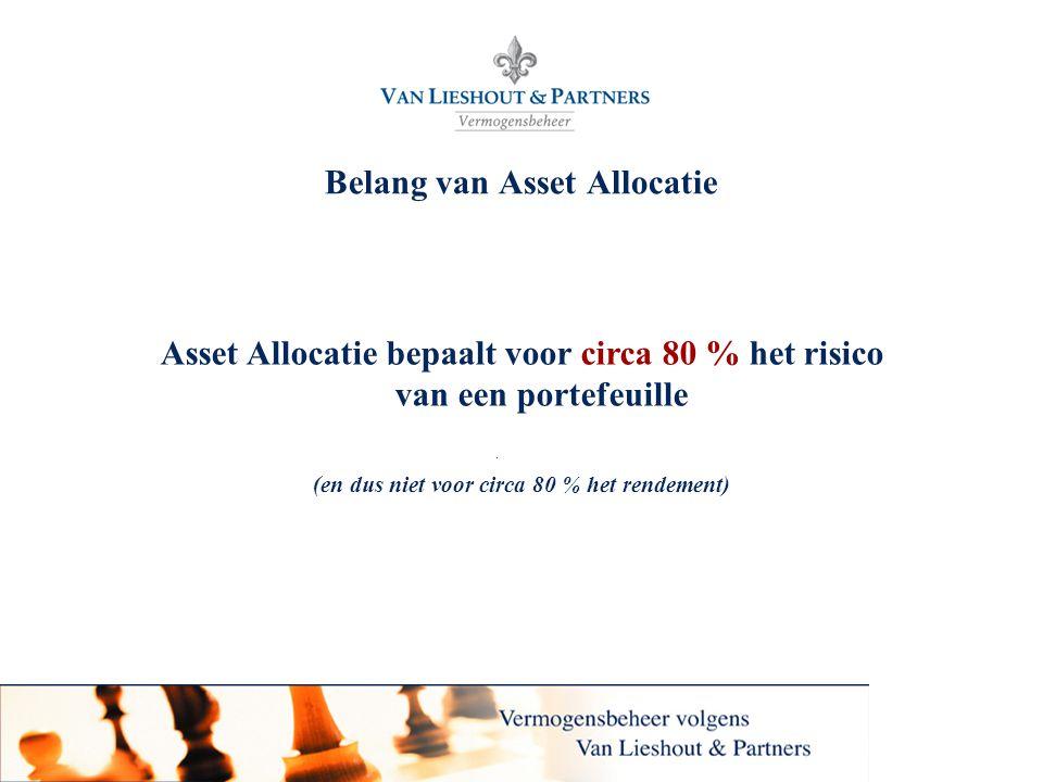 Belang van Asset Allocatie
