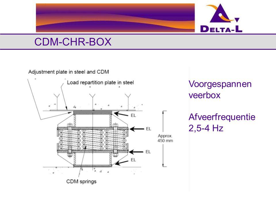 CDM-CHR-BOX Voorgespannen veerbox Afveerfrequentie 2,5-4 Hz