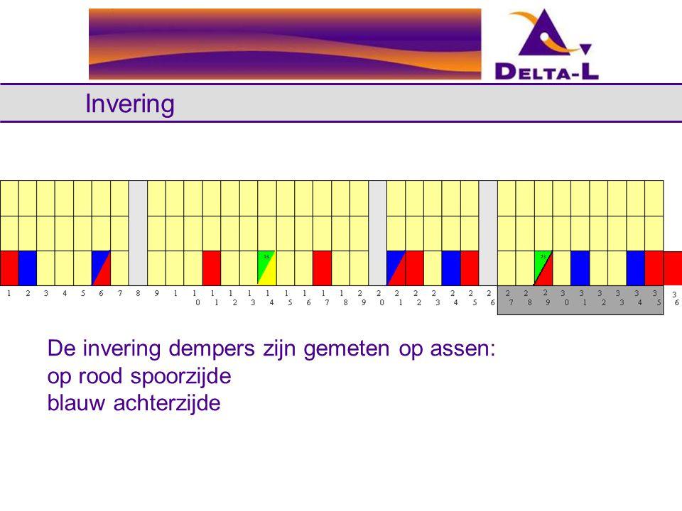 Invering De invering dempers zijn gemeten op assen: op rood spoorzijde blauw achterzijde