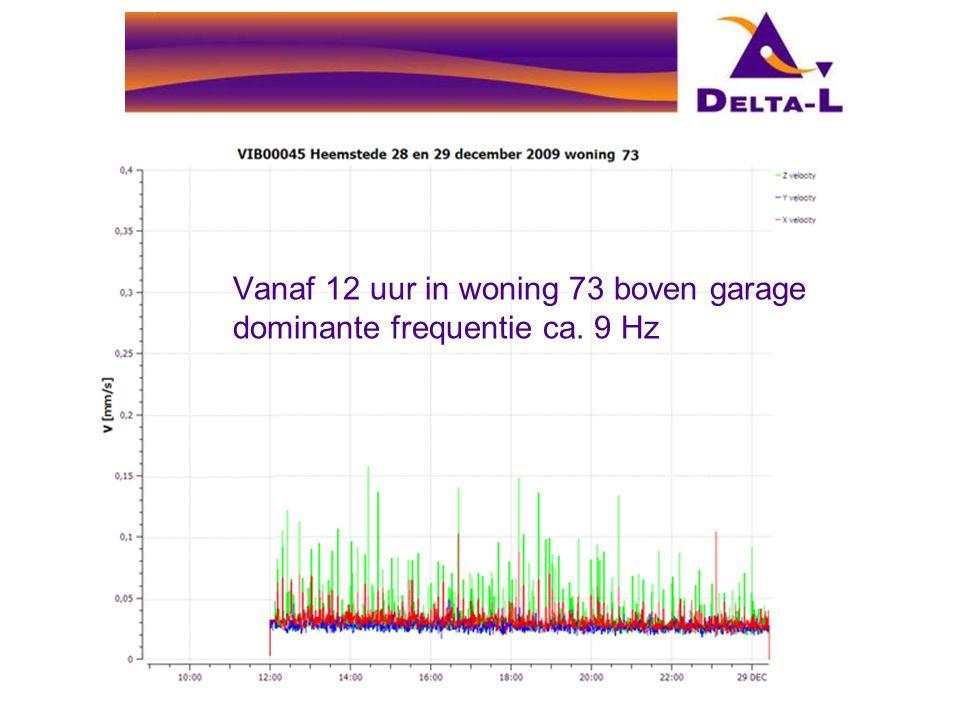 Vanaf 12 uur in woning 73 boven garage dominante frequentie ca. 9 Hz