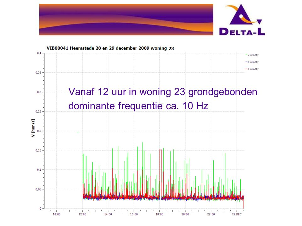 Vanaf 12 uur in woning 23 grondgebonden dominante frequentie ca. 10 Hz