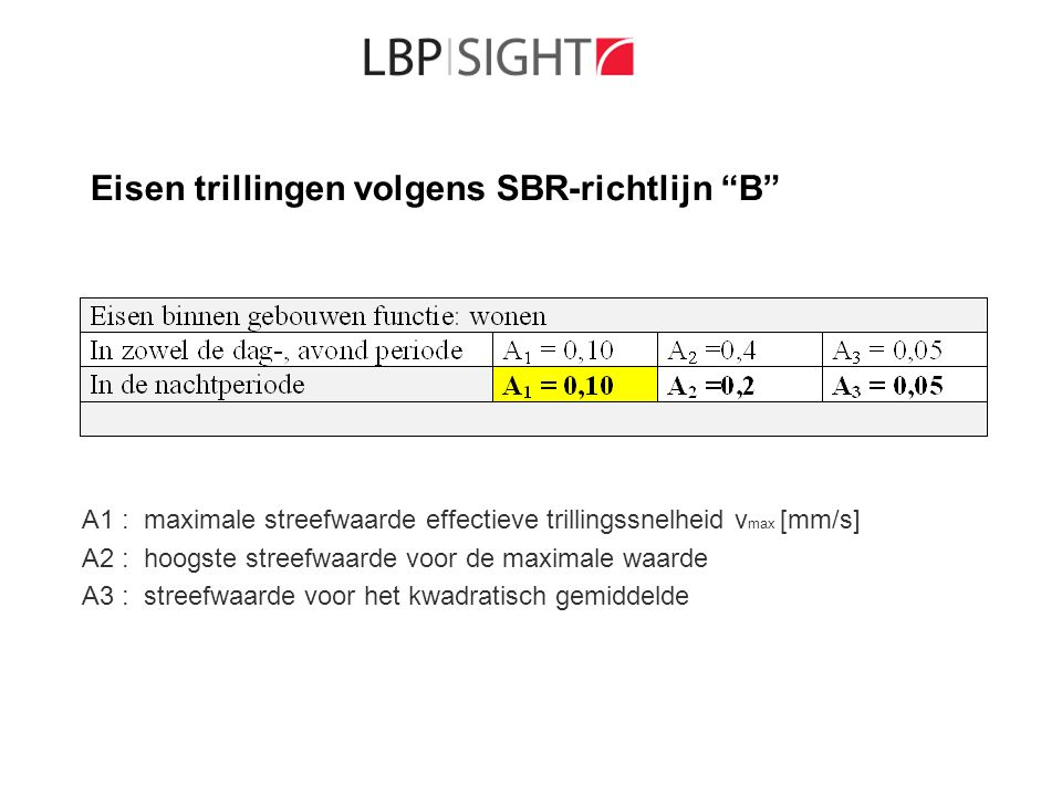 Eisen trillingen volgens SBR-richtlijn B