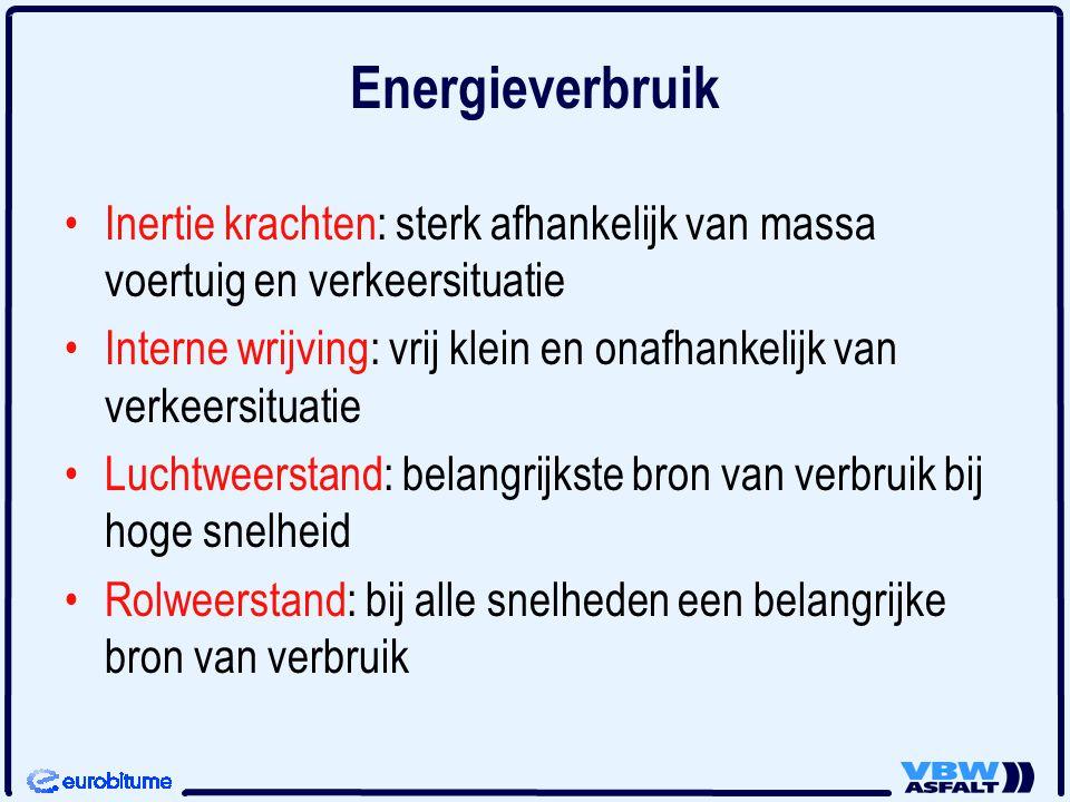 Energieverbruik Inertie krachten: sterk afhankelijk van massa voertuig en verkeersituatie.