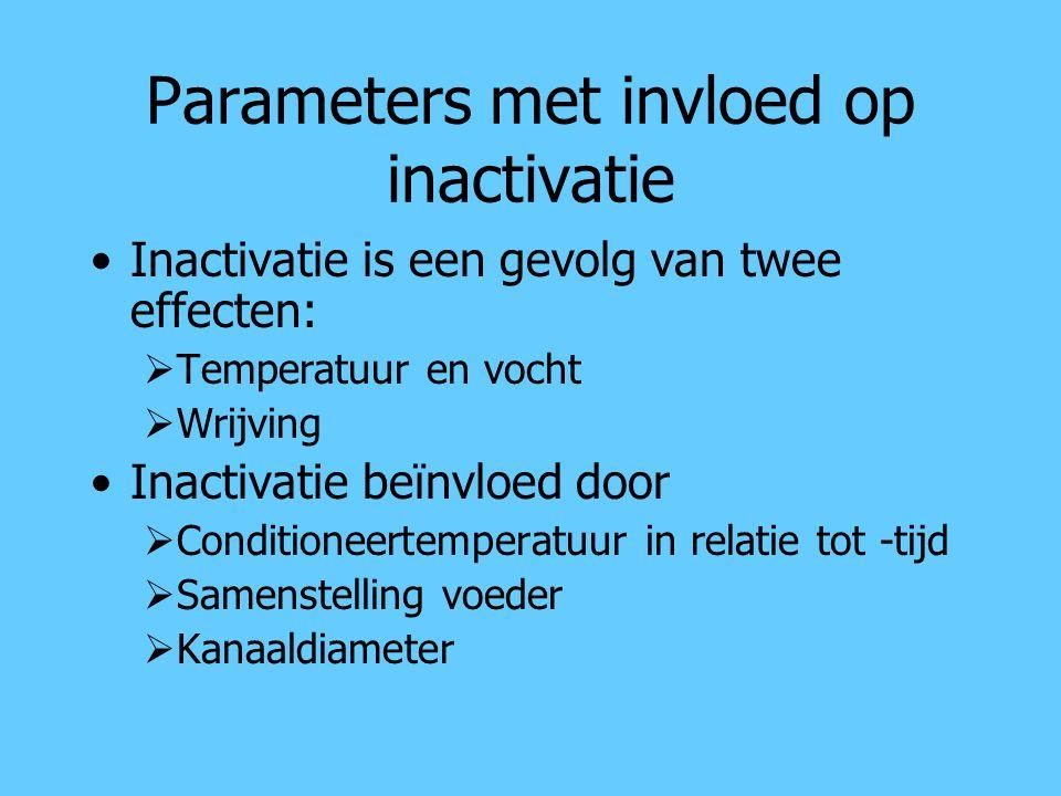 Parameters met invloed op inactivatie