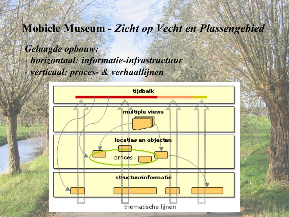 Mobiele Museum - Zicht op Vecht en Plassengebied