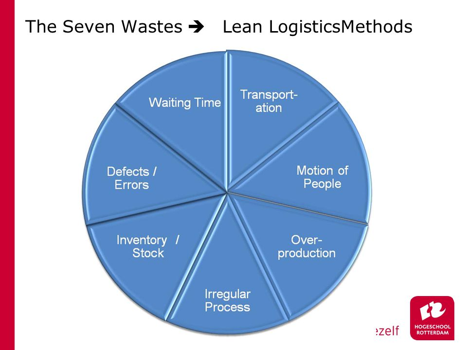 The Seven Wastes Lean LogisticsMethods