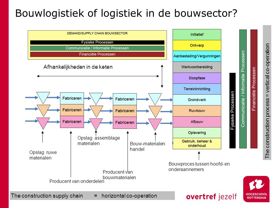 Bouwlogistiek of logistiek in de bouwsector