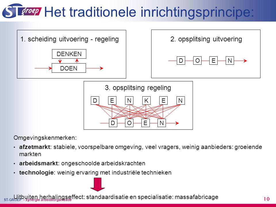 Het traditionele inrichtingsprincipe: