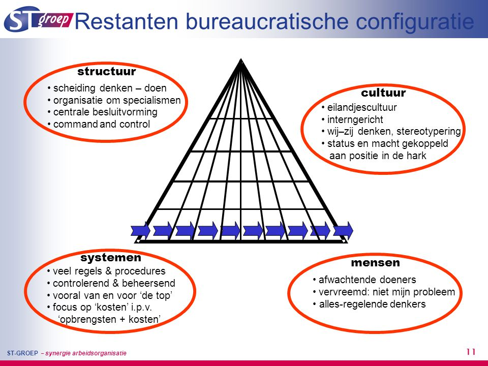 Restanten bureaucratische configuratie