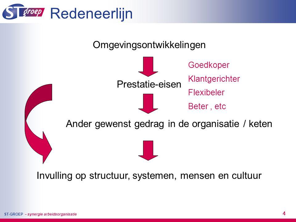 Redeneerlijn Omgevingsontwikkelingen Prestatie-eisen