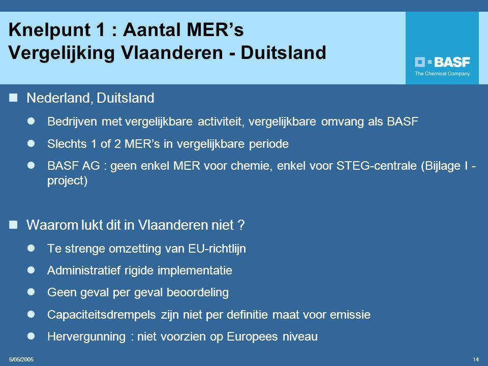 Knelpunt 1 : Aantal MER's Vergelijking Vlaanderen - Duitsland