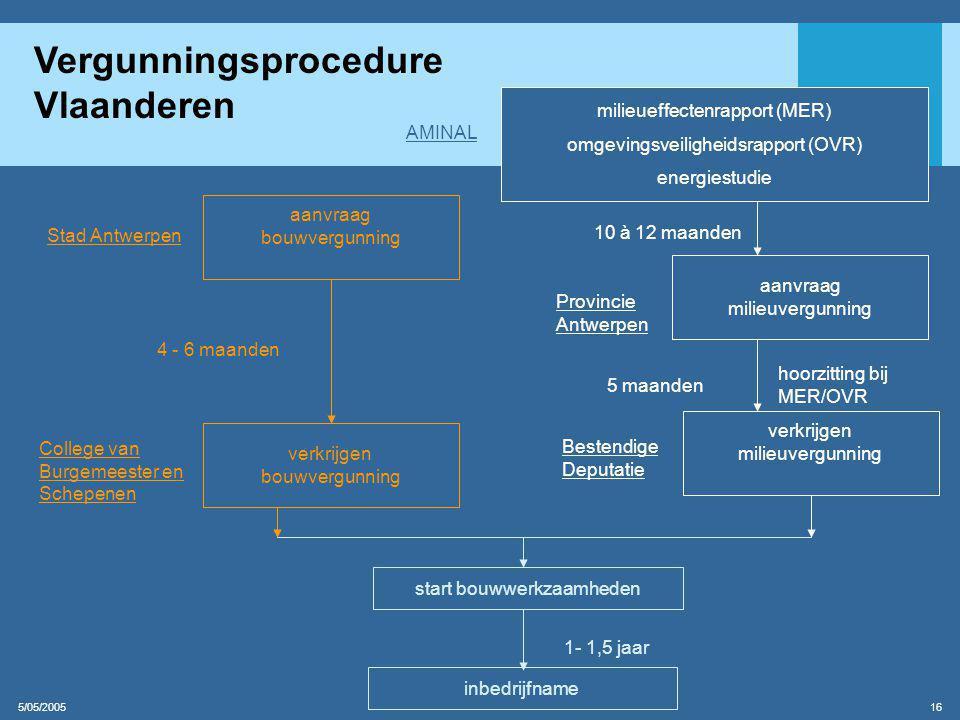 Vergunningsprocedure Vlaanderen