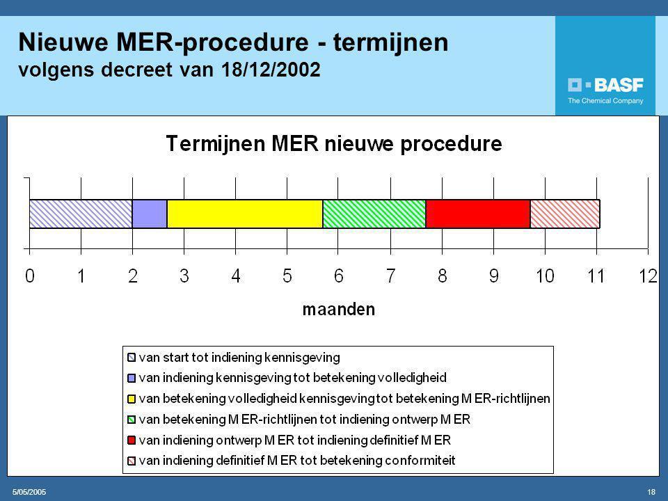 Nieuwe MER-procedure - termijnen volgens decreet van 18/12/2002