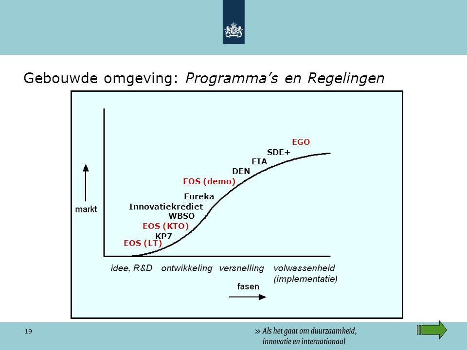 Gebouwde omgeving: Programma's en Regelingen
