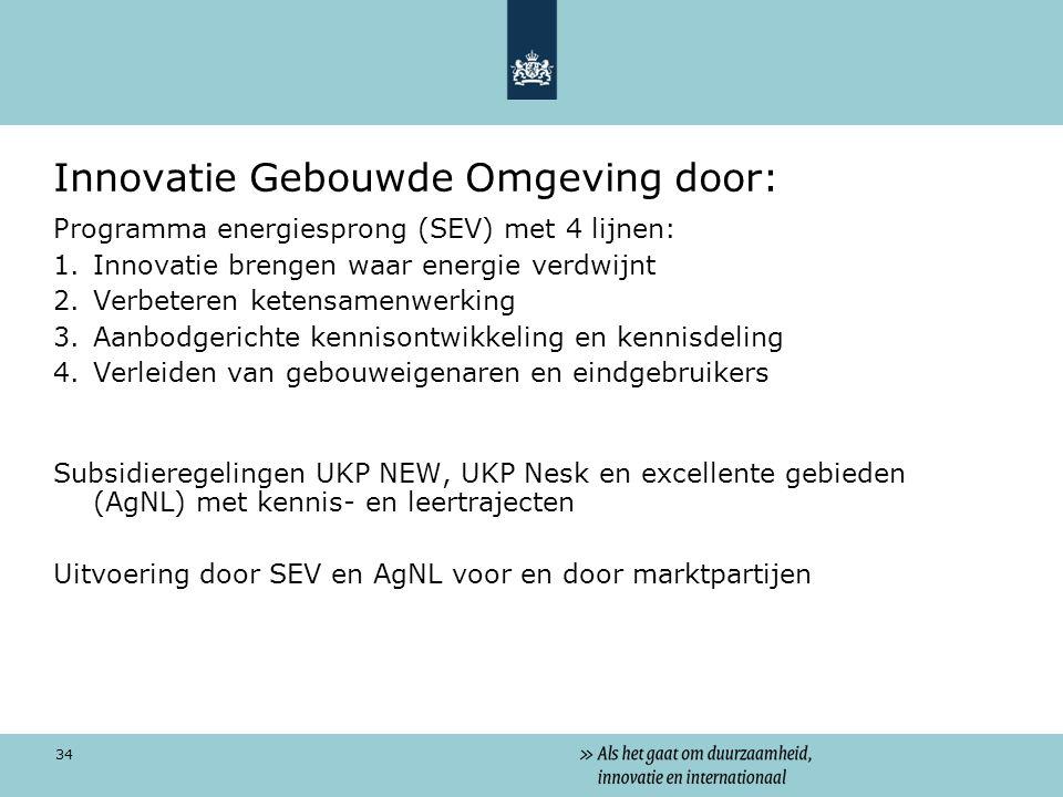 Innovatie Gebouwde Omgeving door: