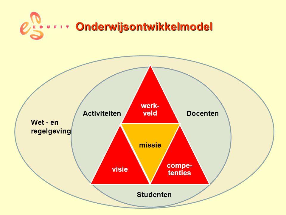 Onderwijsontwikkelmodel