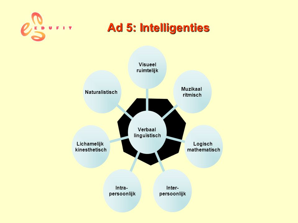 Ad 5: Intelligenties