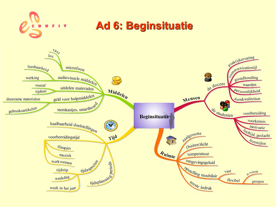 Ad 6: Beginsituatie