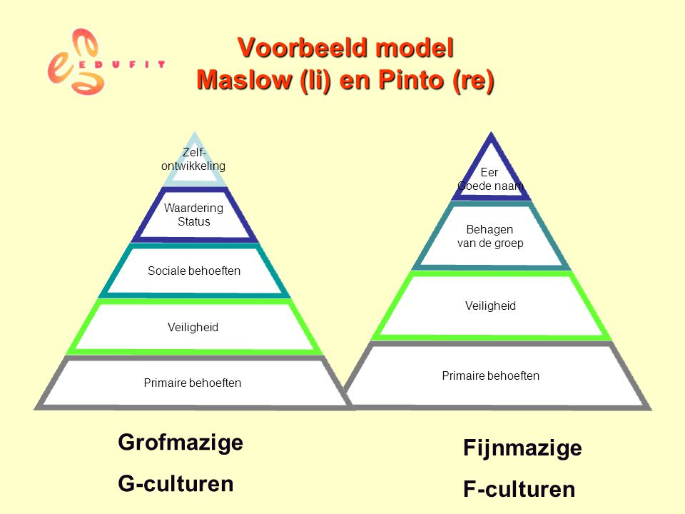 Voorbeeld model Maslow (li) en Pinto (re)