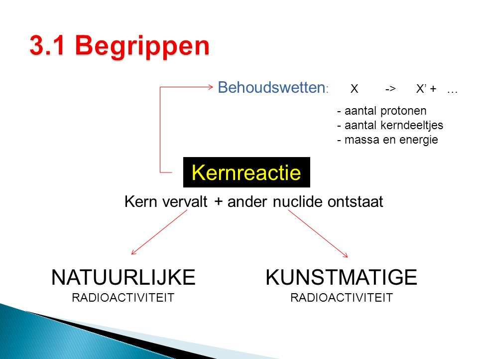 3.1 Begrippen Kernreactie NATUURLIJKE RADIOACTIVITEIT