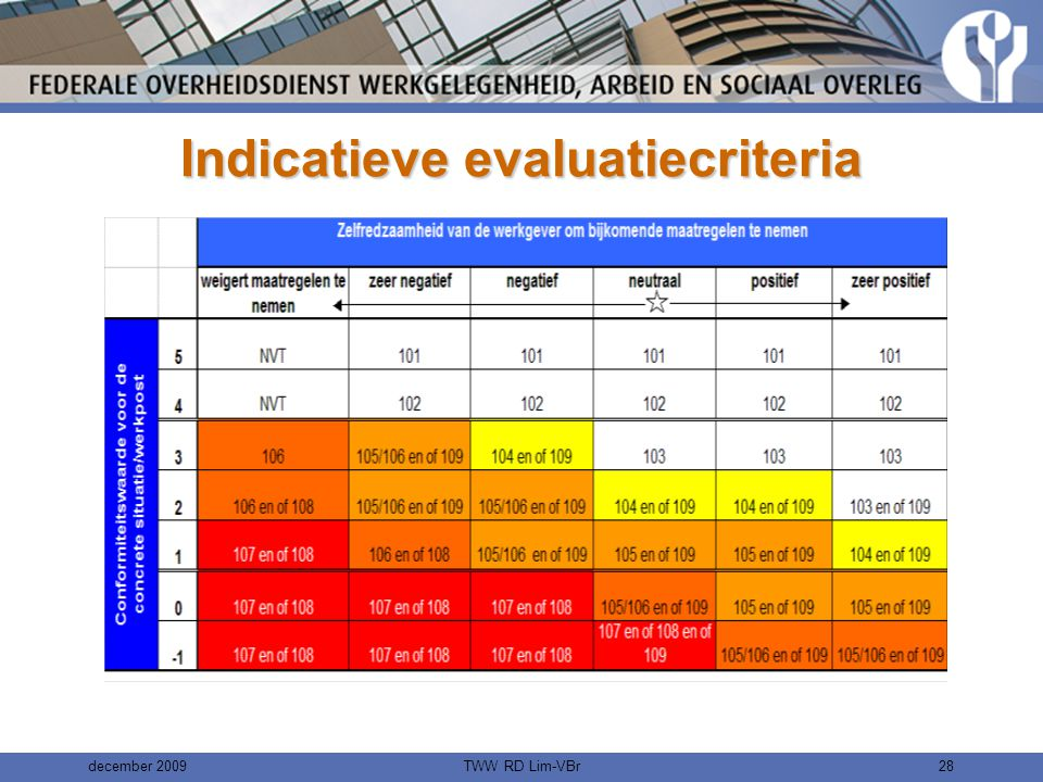Indicatieve evaluatiecriteria
