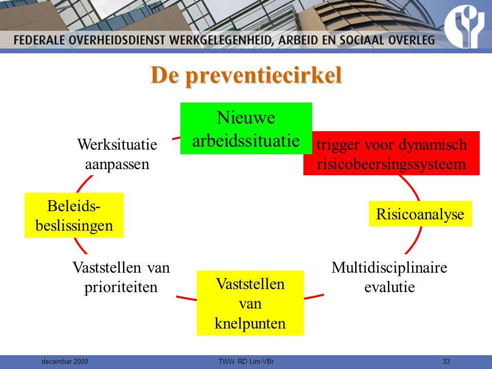 De preventiecirkel Nieuwe arbeidssituatie Arbeids- situatie