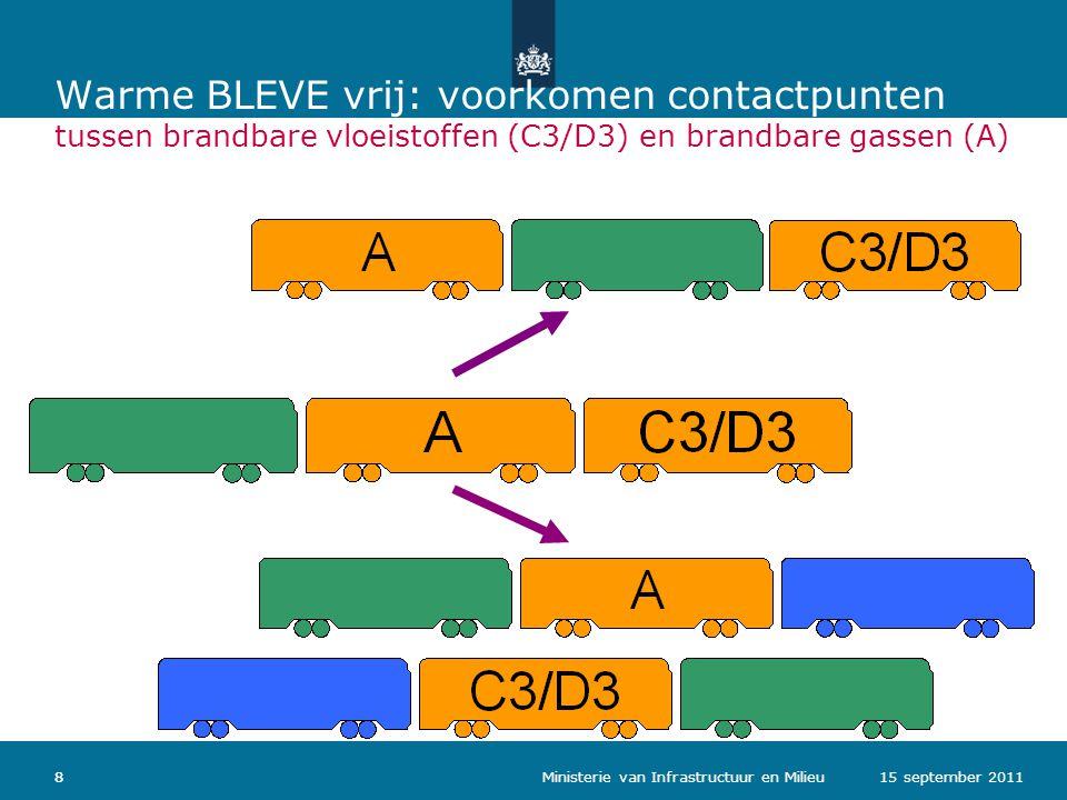 Warme BLEVE vrij: voorkomen contactpunten tussen brandbare vloeistoffen (C3/D3) en brandbare gassen (A)