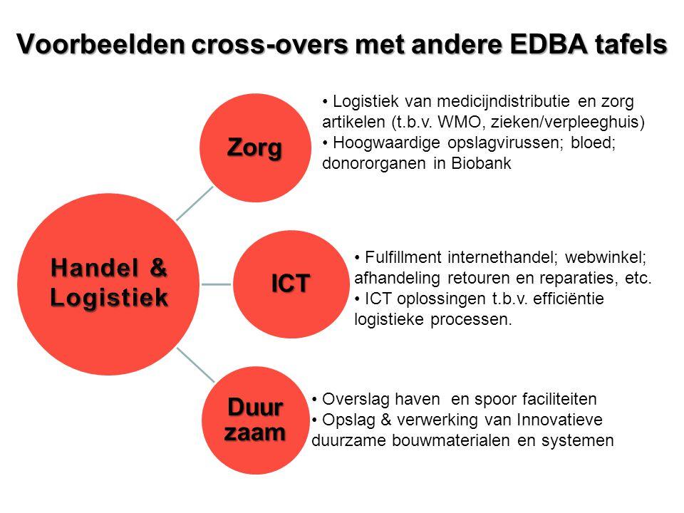 Voorbeelden cross-overs met andere EDBA tafels