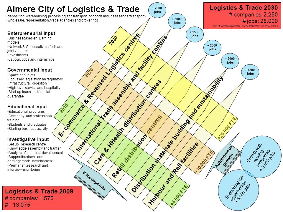 Almere City of Logistics & Trade