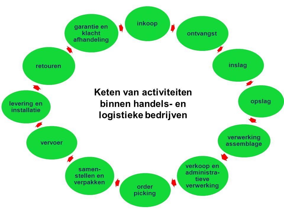 Keten van activiteiten binnen handels- en logistieke bedrijven