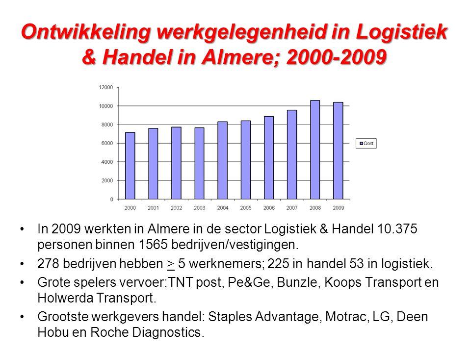 Ontwikkeling werkgelegenheid in Logistiek & Handel in Almere; 2000-2009