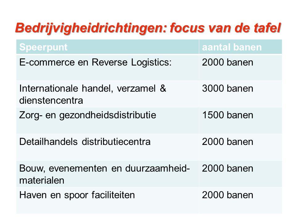 Bedrijvigheidrichtingen: focus van de tafel