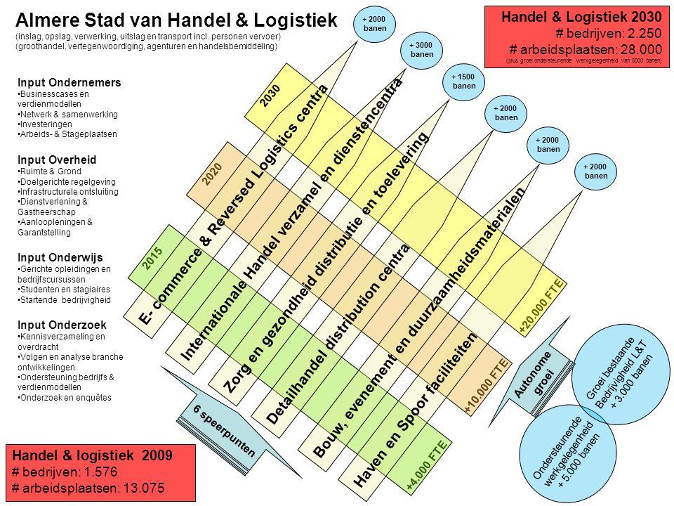Almere Stad van Handel & Logistiek
