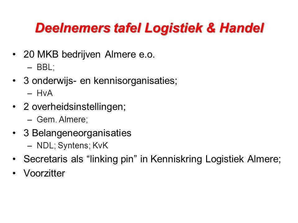 Deelnemers tafel Logistiek & Handel