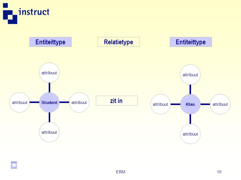 Entiteittype Relatietype Entiteittype zit in