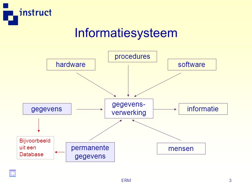 Informatiesysteem procedures hardware software gegevens-verwerking