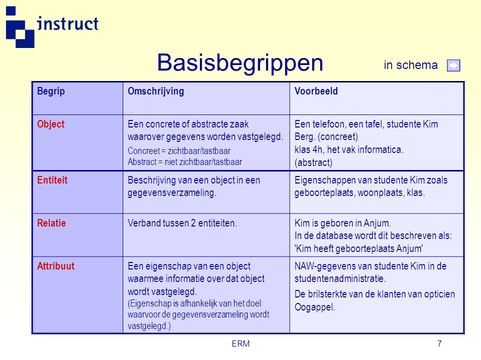 Basisbegrippen in schema Begrip Omschrijving Voorbeeld Object