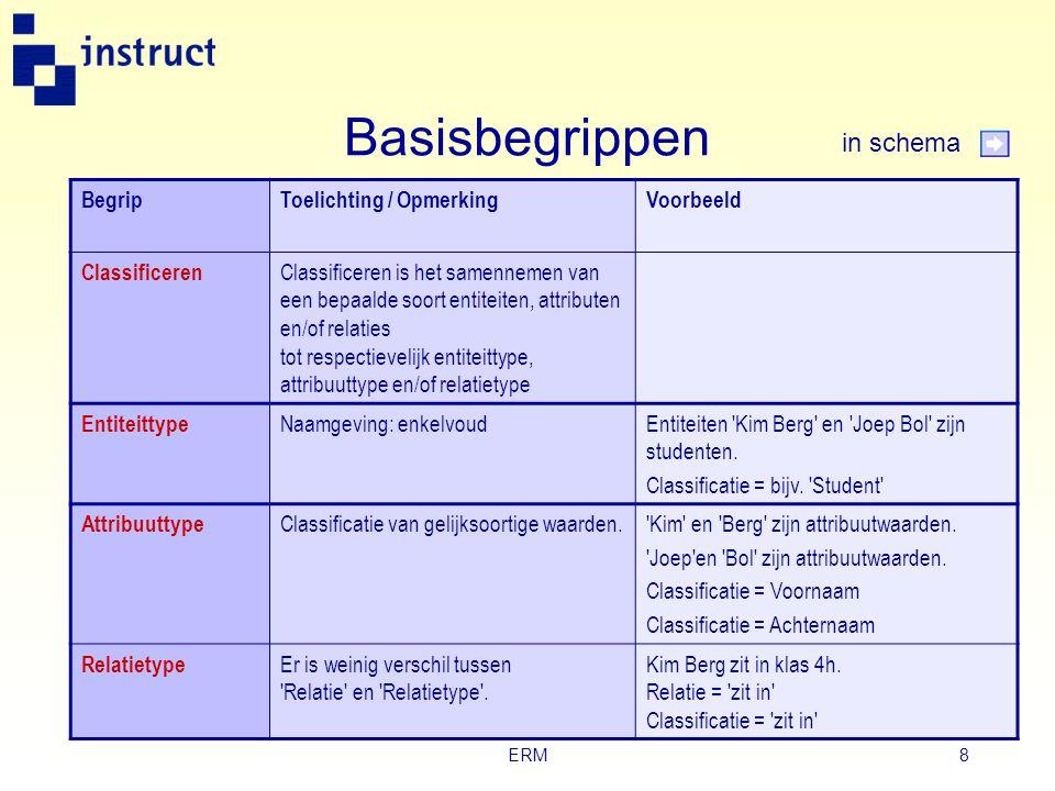 Basisbegrippen in schema Begrip Toelichting / Opmerking Voorbeeld
