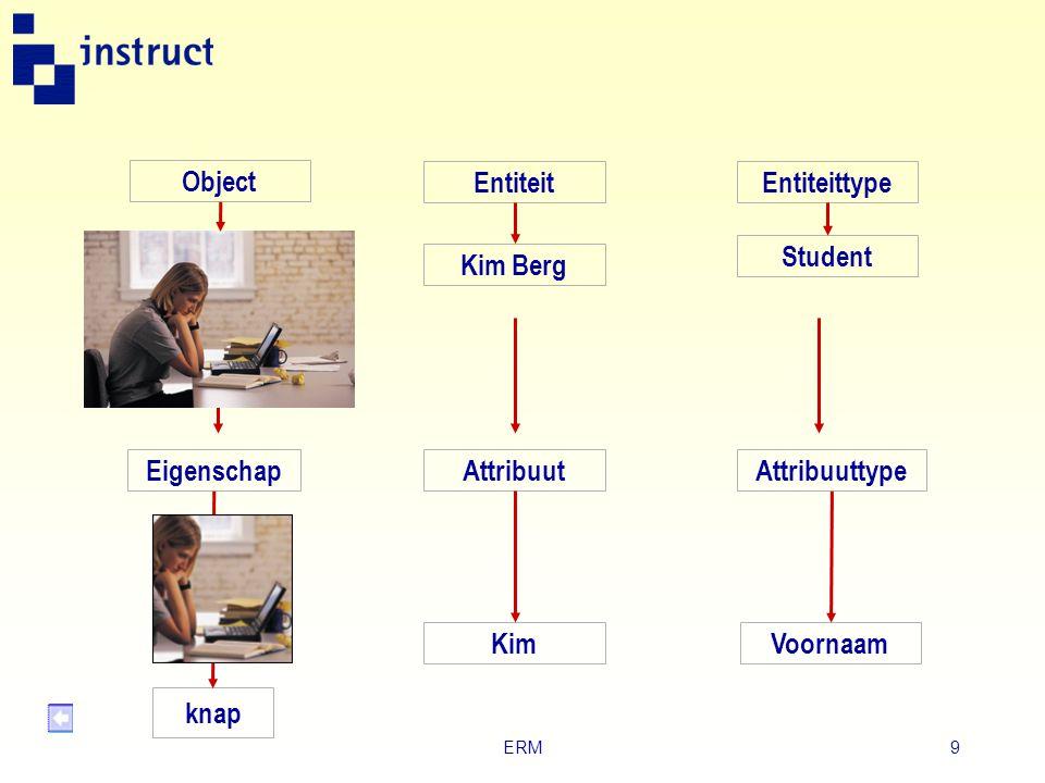 Object Entiteit Entiteittype Student Kim Berg Eigenschap Attribuut
