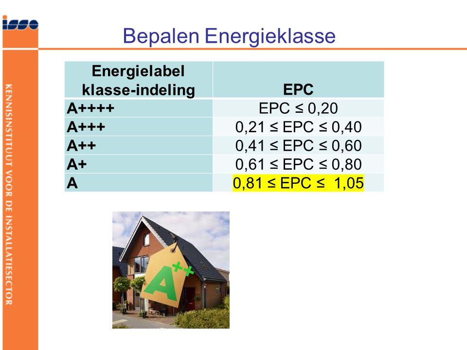 Energielabel klasse-indeling