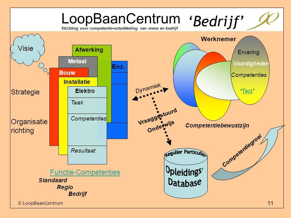 'Bedrijf' LoopBaanCentrum Visie Strategie Organisatierichting