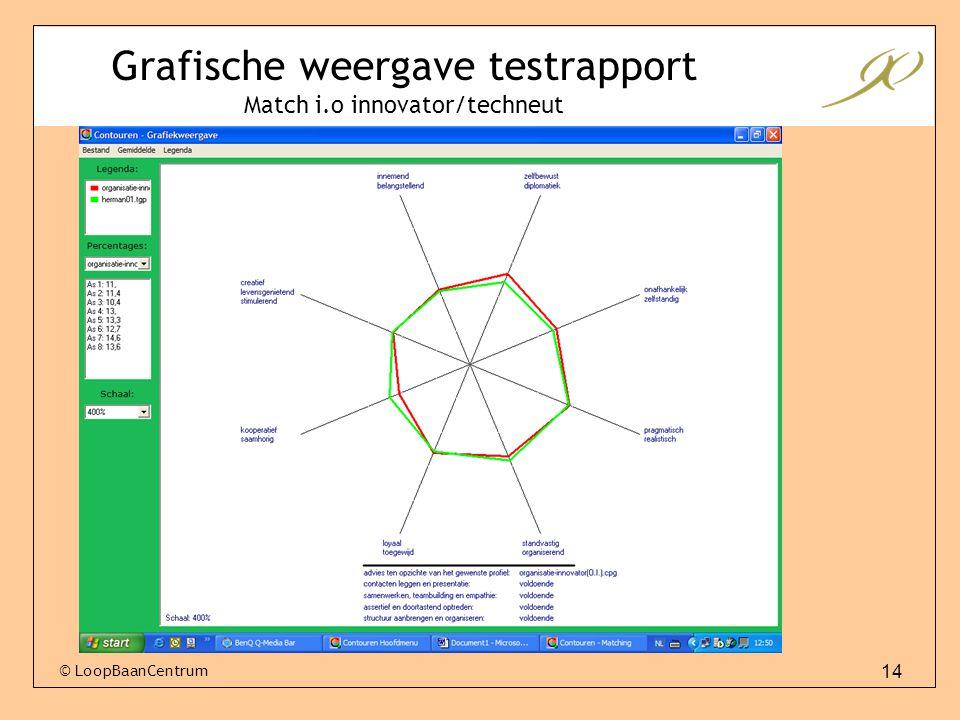 Grafische weergave testrapport Match i.o innovator/techneut