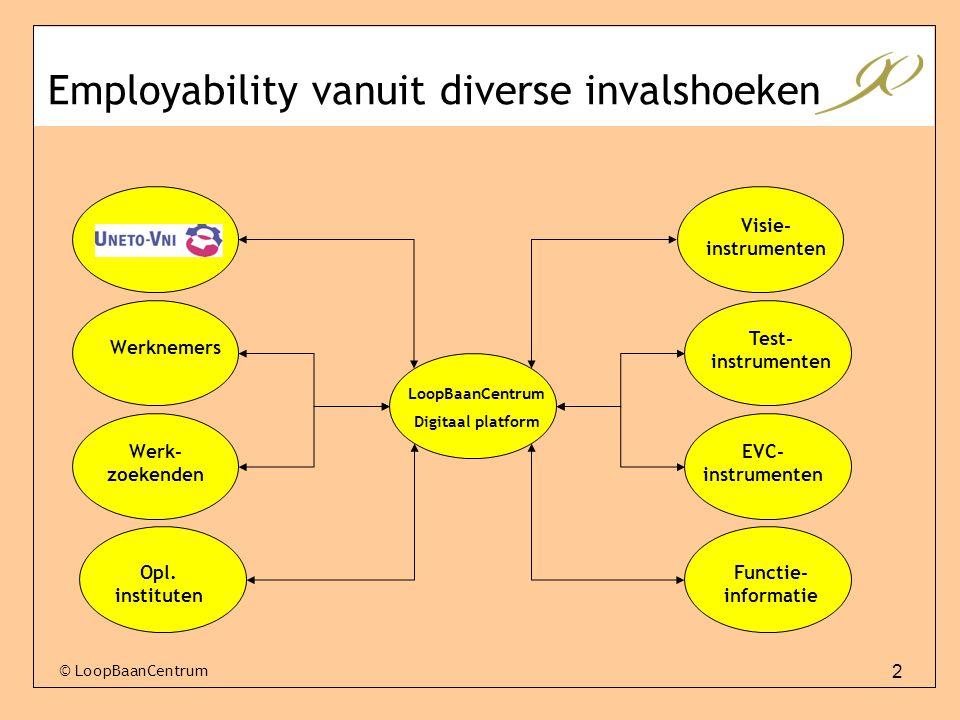 Employability vanuit diverse invalshoeken